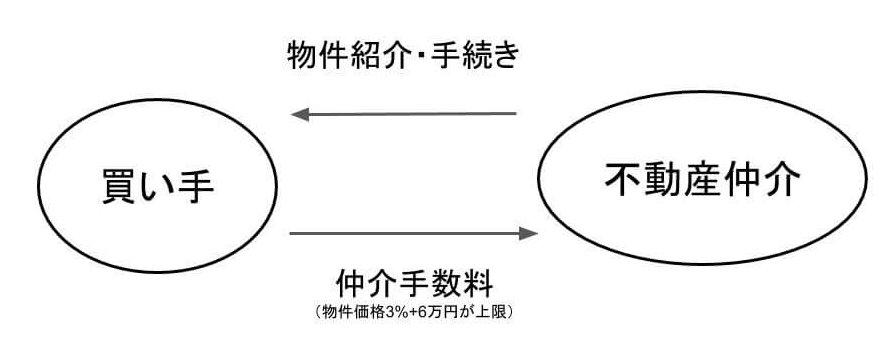 仲介手数料の説明図
