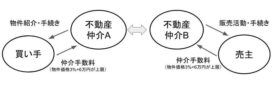 片手仲介の説明図